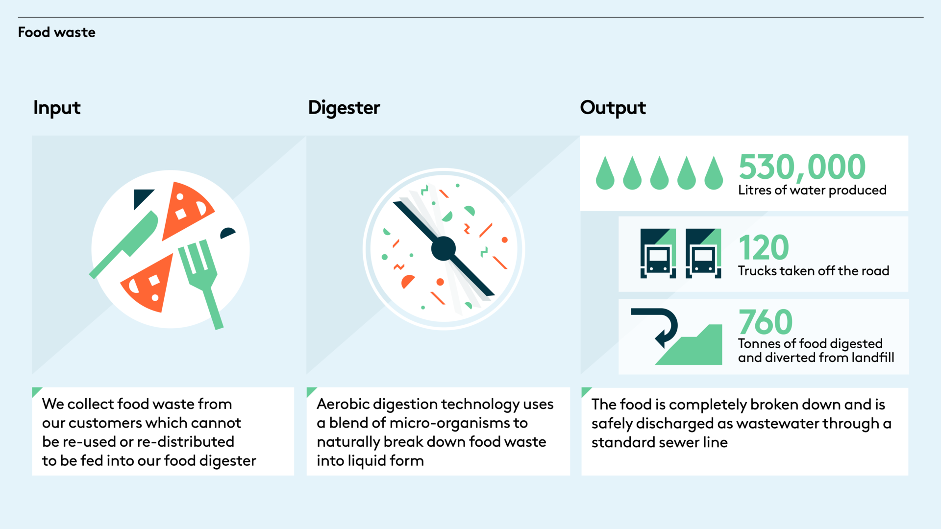 Landsec Food waste graphic