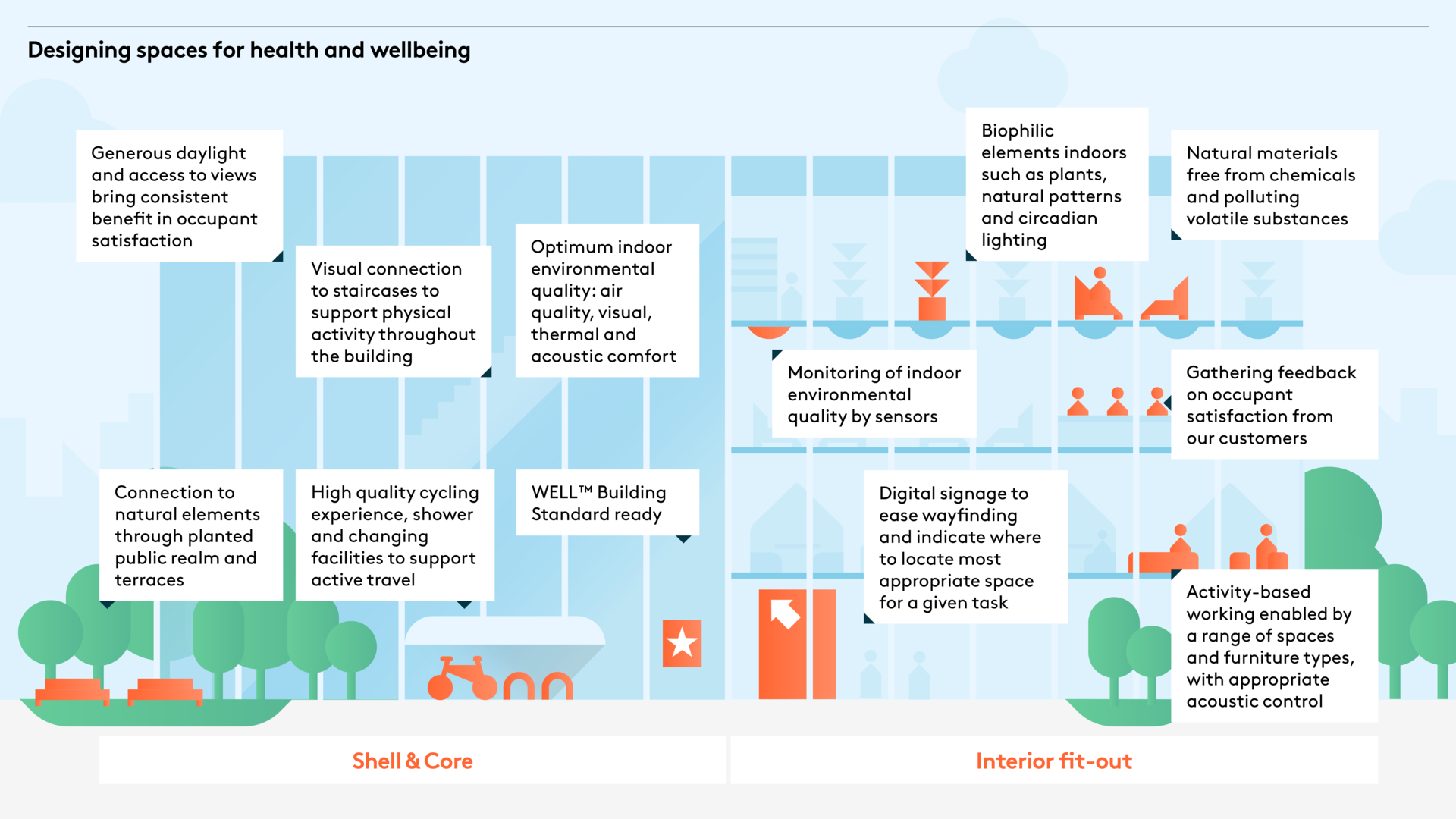 Designing space for health and wellbeing