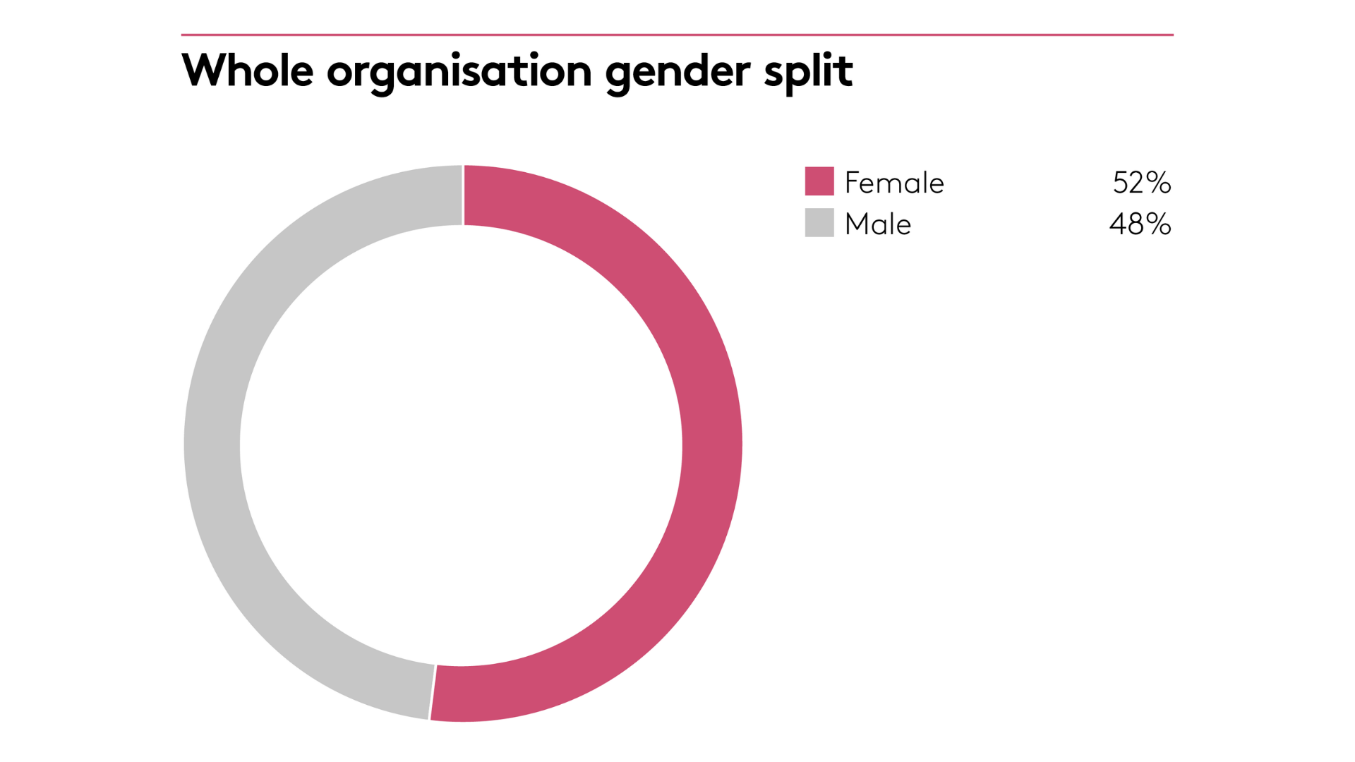 Organisation gender split