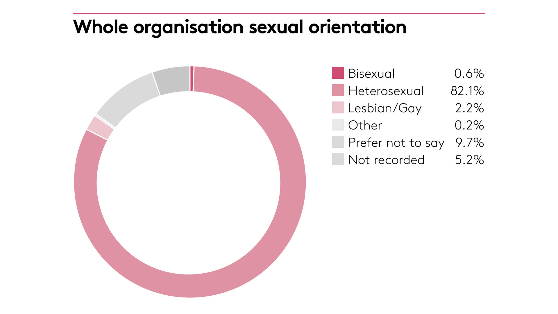 Organisation sexual orientation