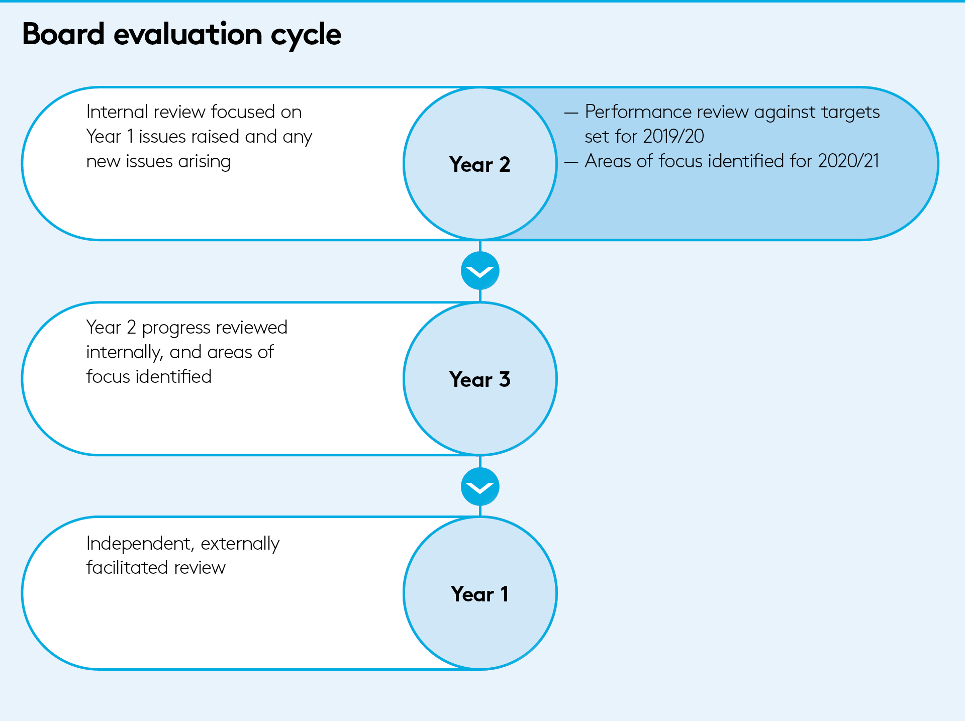 Board Evaluation Cycle