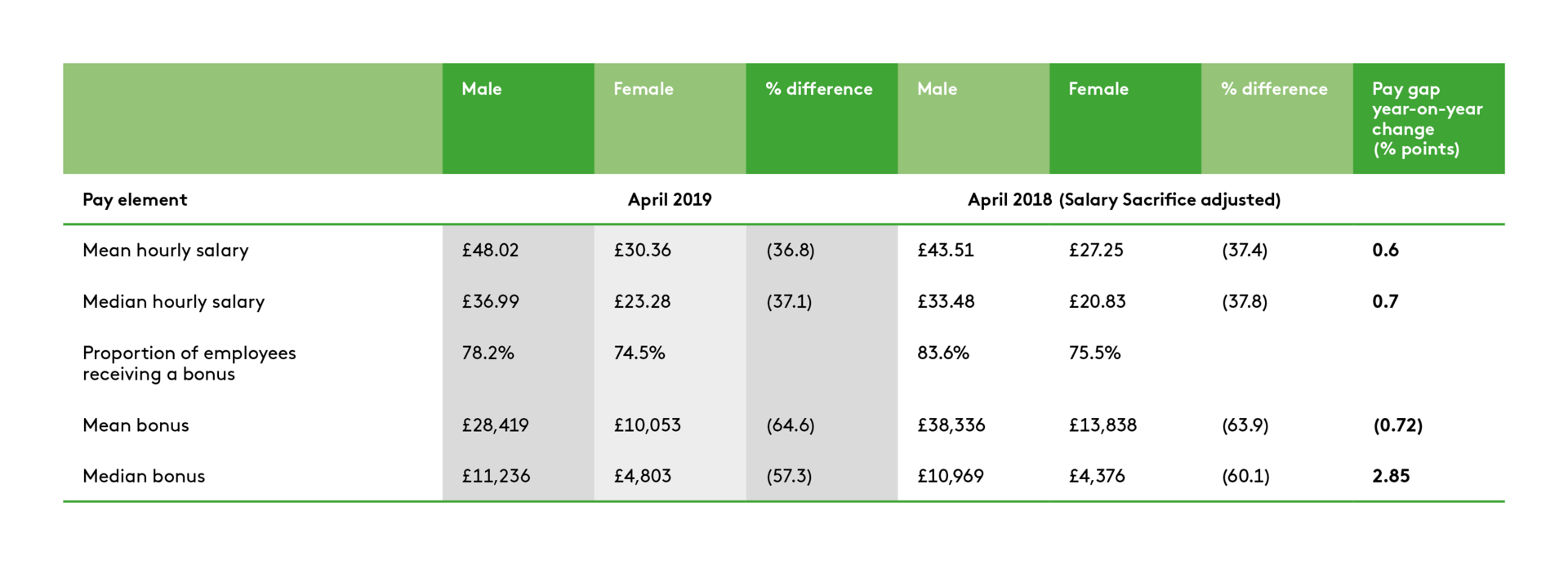Landsec's gender pay figures based on amounts paid in April 2019
