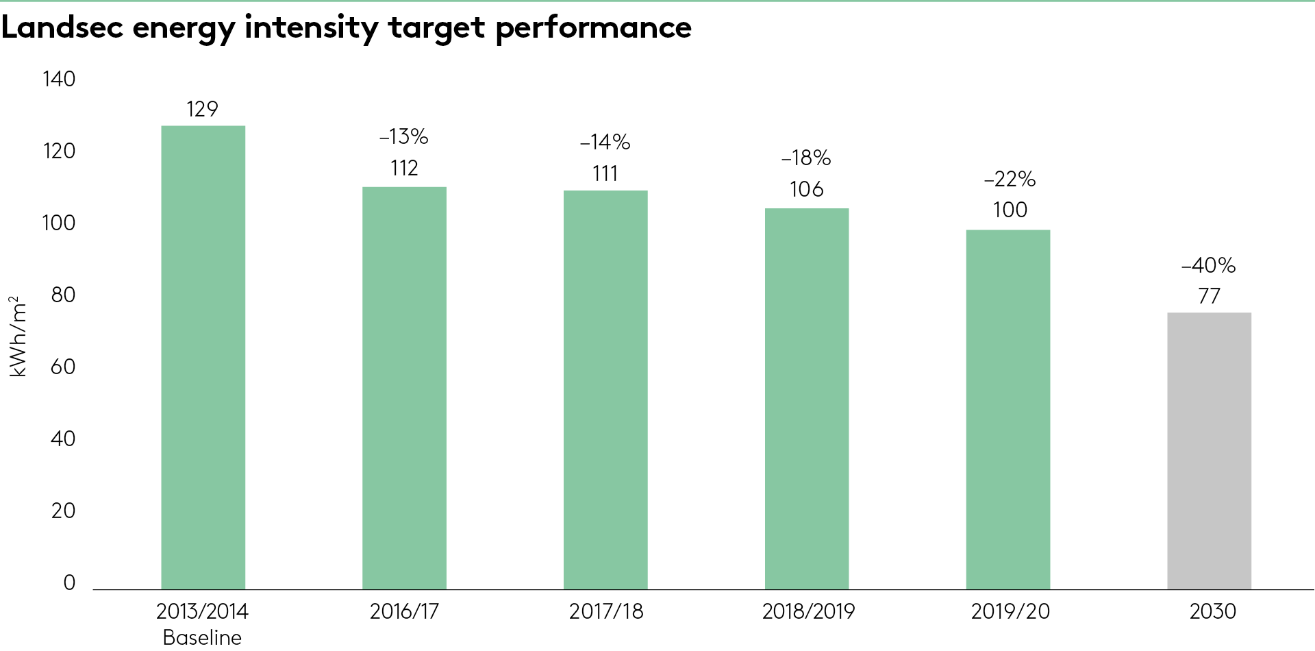Energy intensity target performance