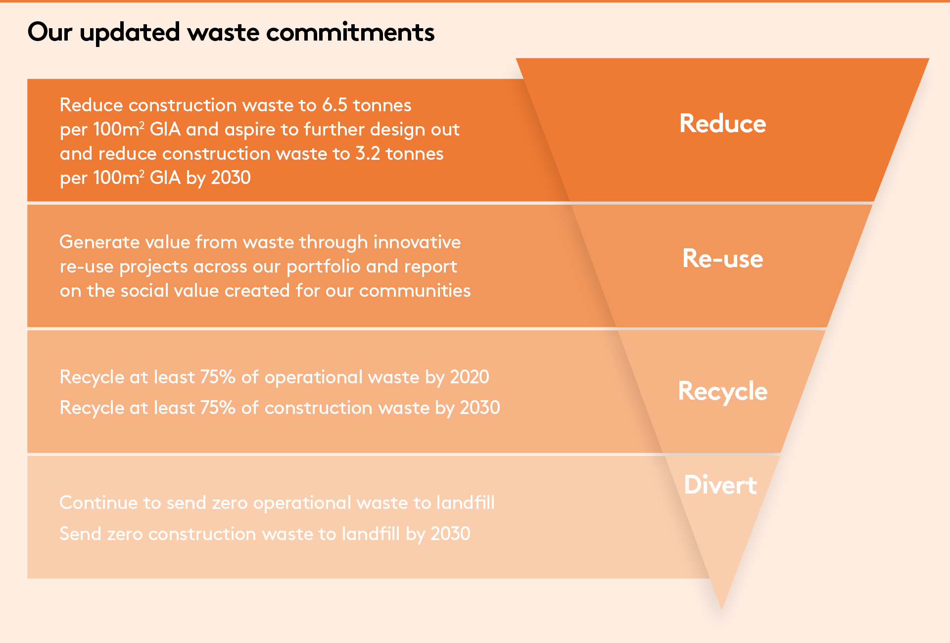Our updated waste commitments